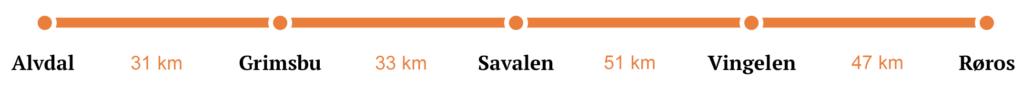 Alvdal - Røros Sykkelpakke