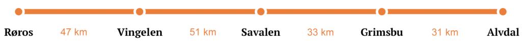 Røros til Alvdal Sykkelpakke